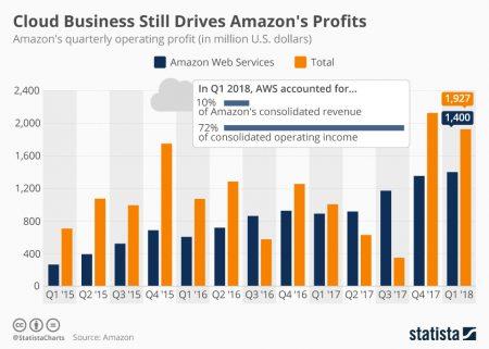 Rozwiązania IT. Chmura a zyski firmy. Usługi IT