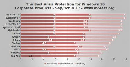 Antywirusy. Najlepsze oprogramowanie antywirusowe dla systemu Windows