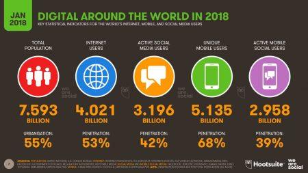 Wzrasta liczba użytkowników Internetu, a co za tym idzie popularność usług IT